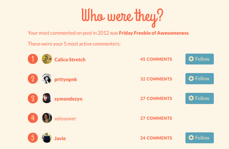 Top commentors for 2012